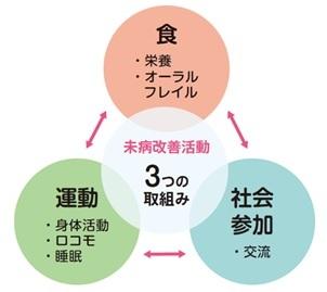 未病改善活動.jpg